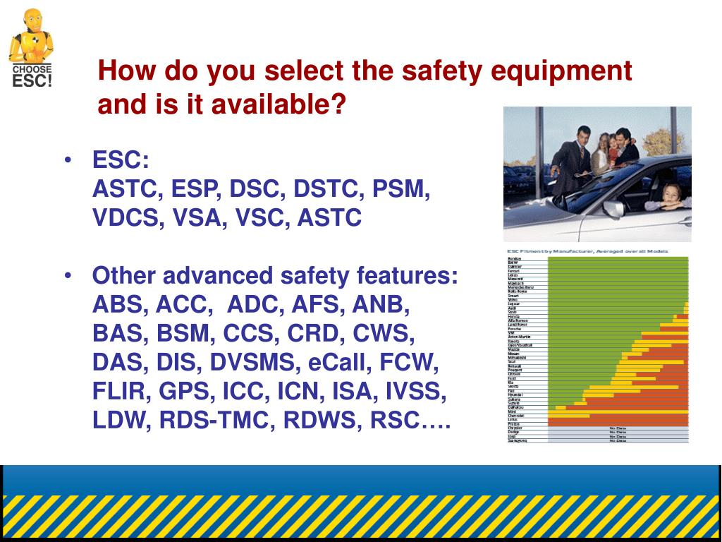 How do you select the safety equipment