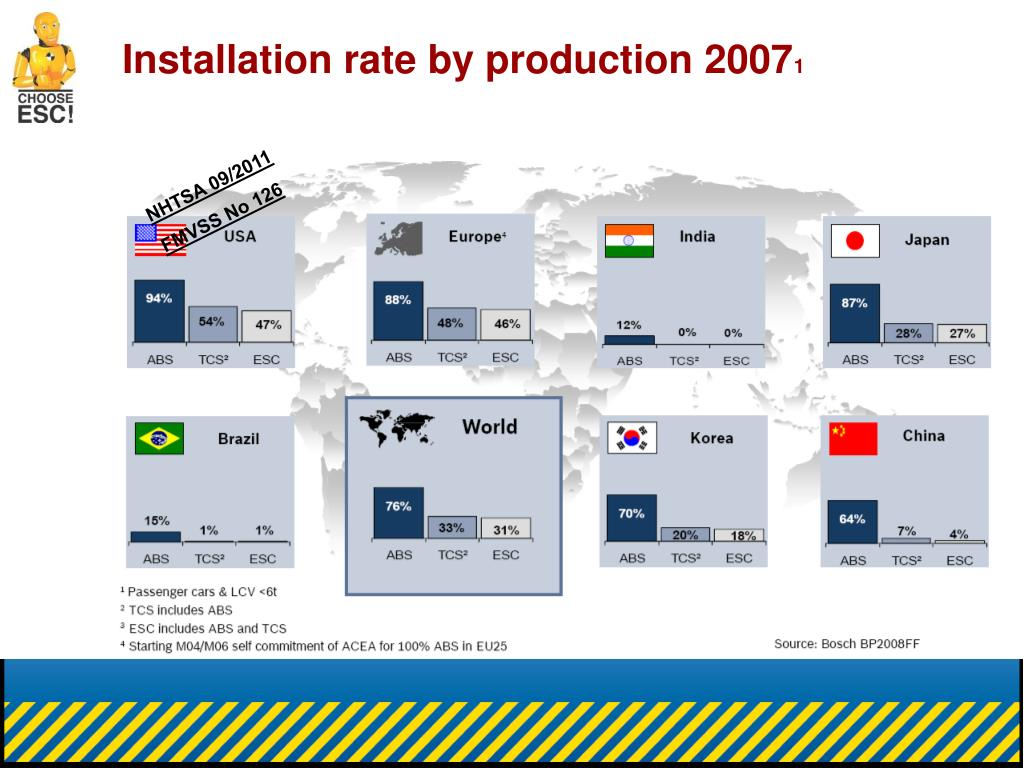Installation rate by production 2007