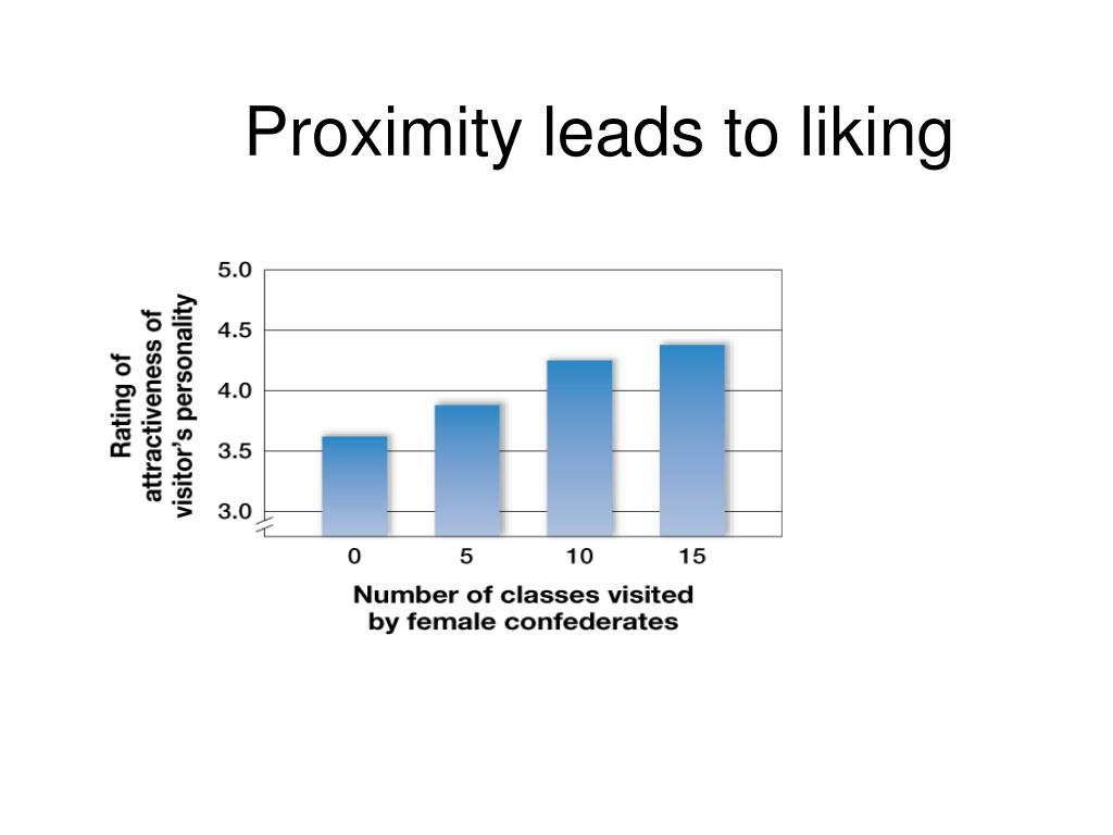 Proximity leads to liking