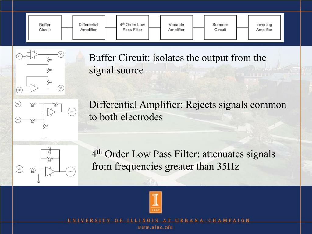 Buffer Circuit: isolates the output from the signal source