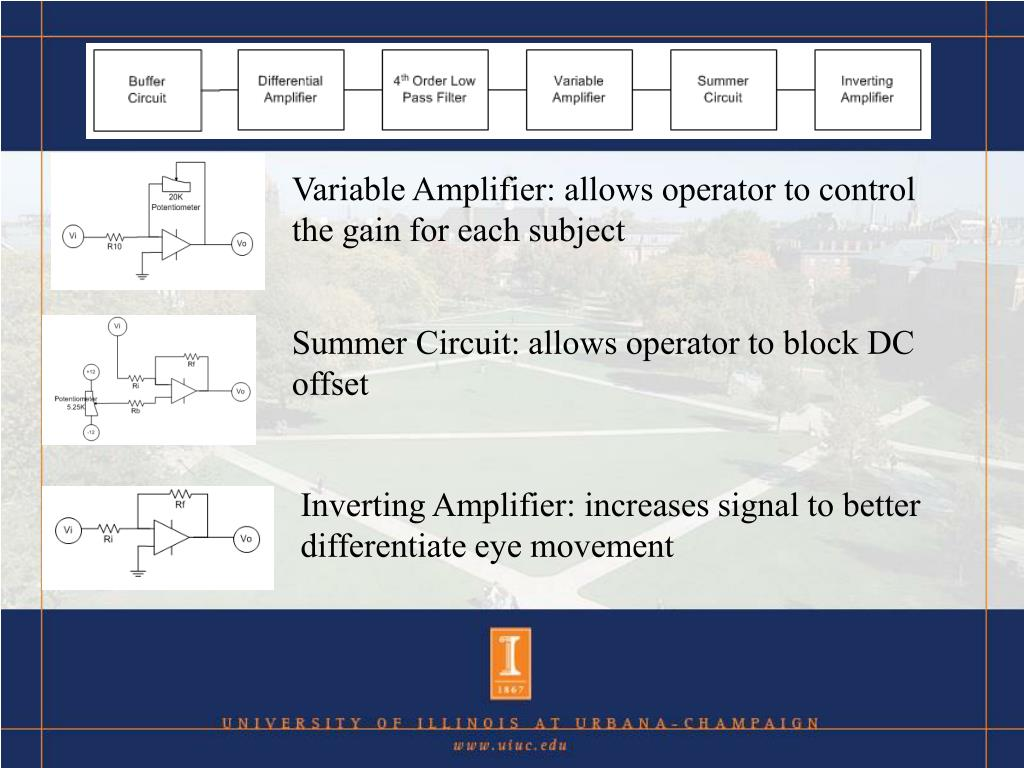 Variable Amplifier: allows operator to control the gain for each subject