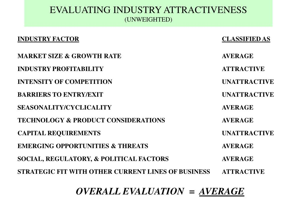 EVALUATING INDUSTRY ATTRACTIVENESS