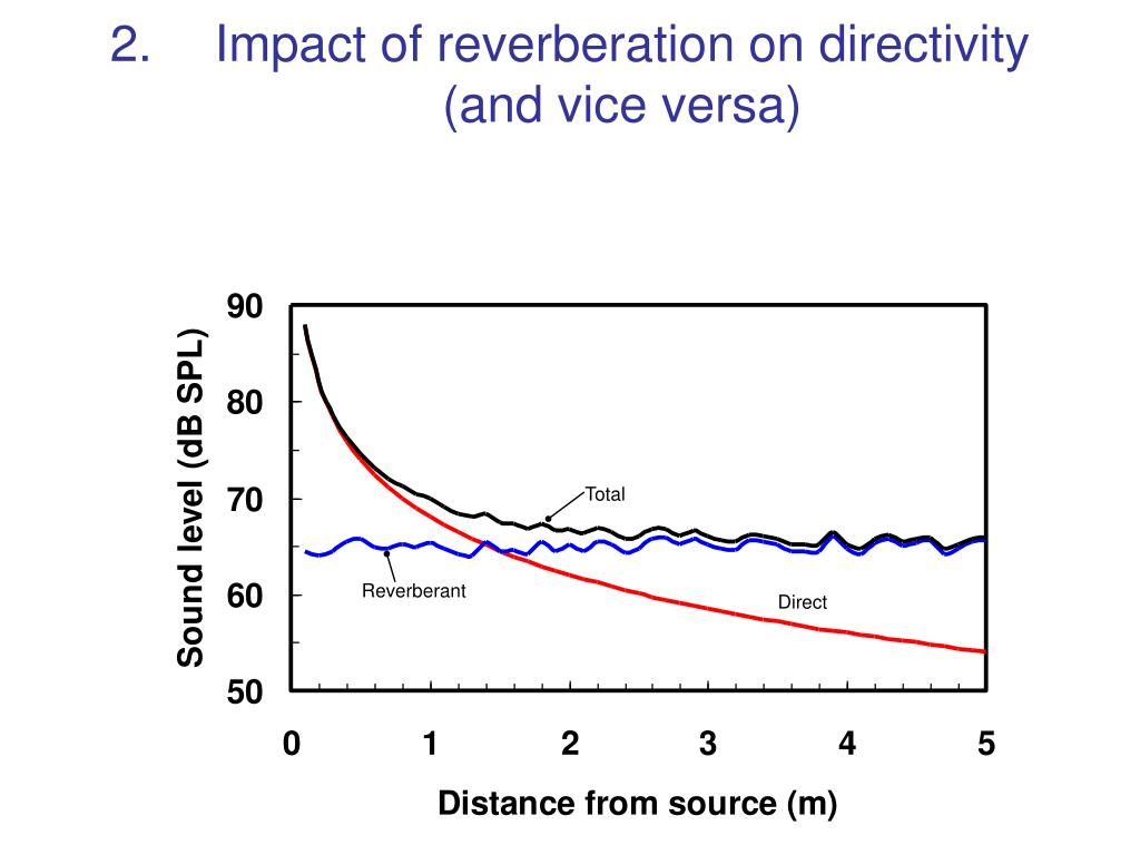 2.Impact of reverberation on directivity