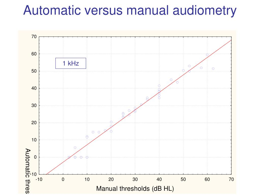 Automatic versus manual audiometry