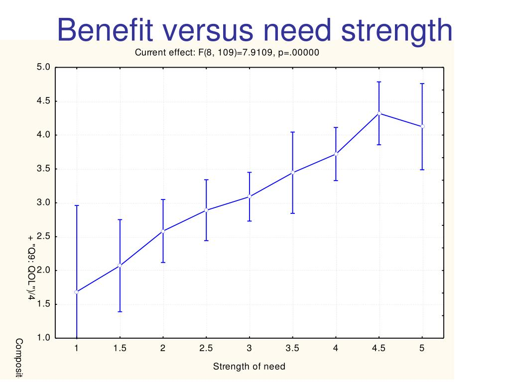 Benefit versus need strength