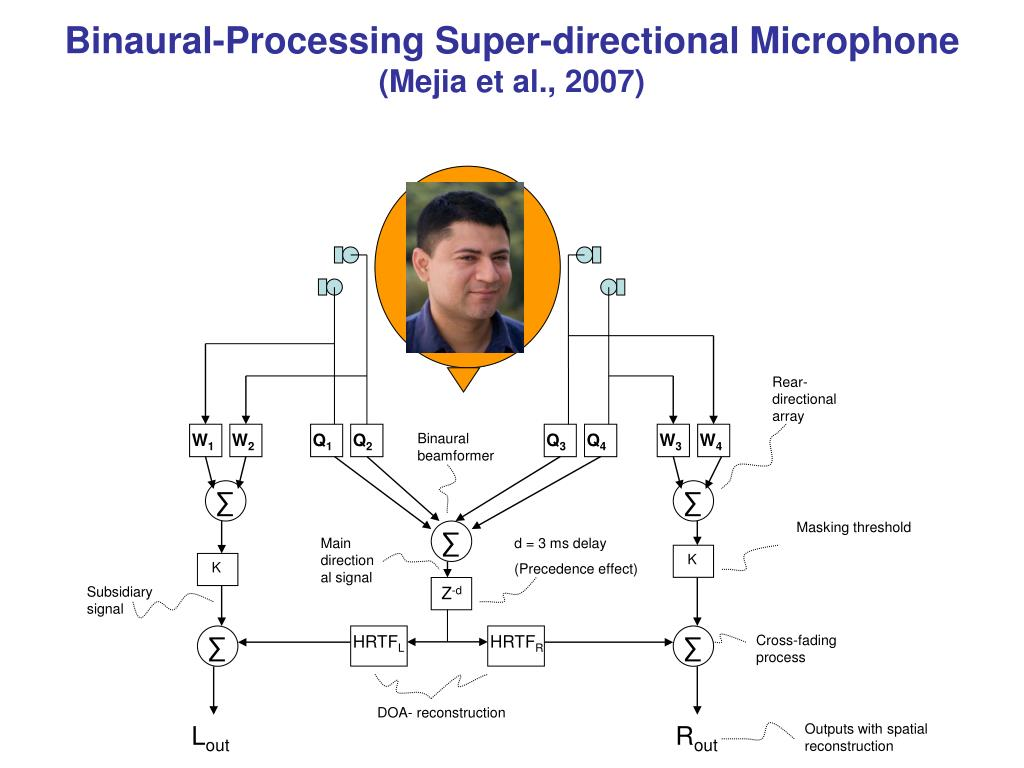 Binaural-Processing Super-directional Microphone