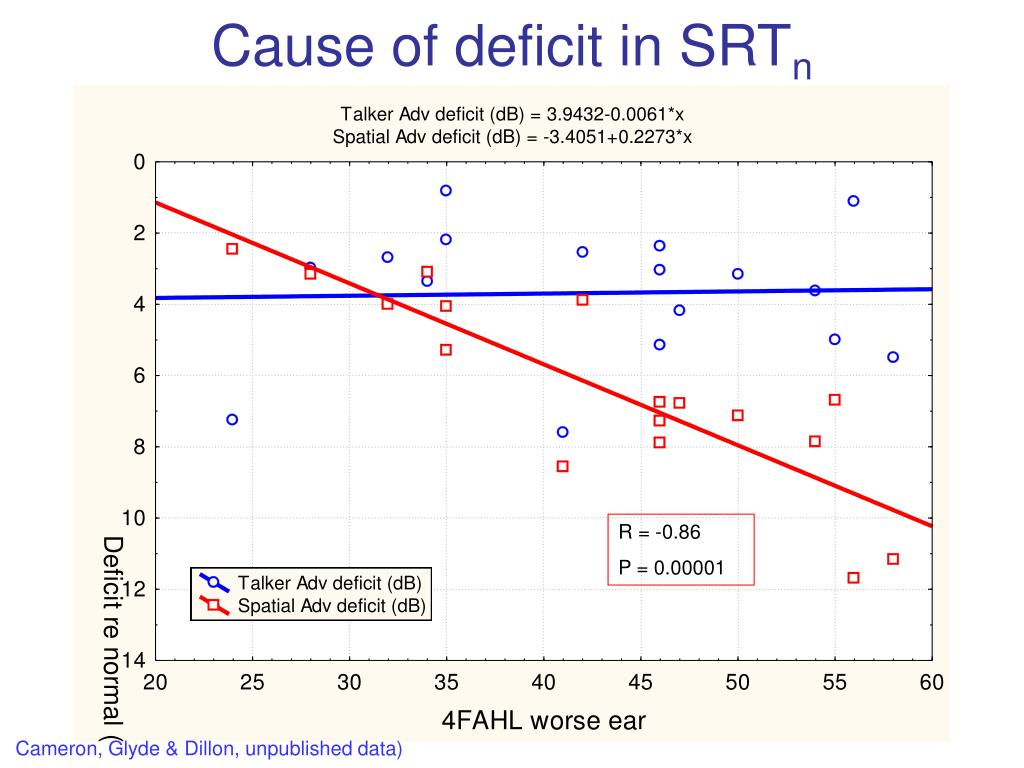 Cause of deficit in SRT