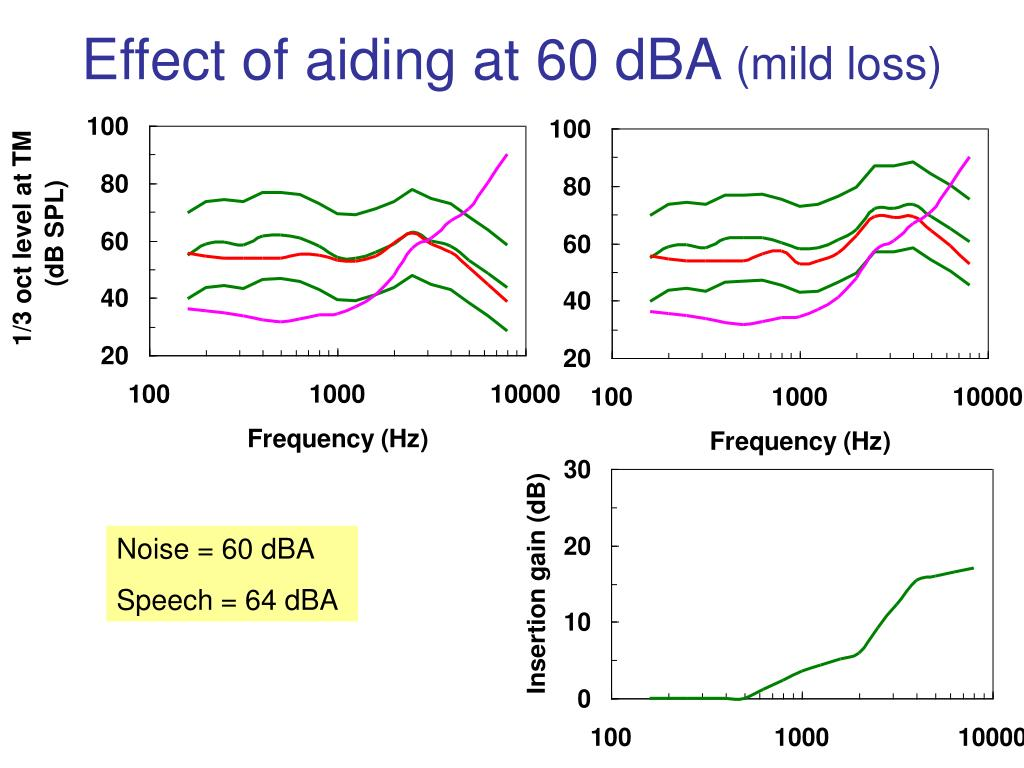 Effect of aiding at 60 dBA