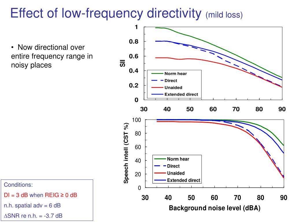 Effect of low-frequency directivity