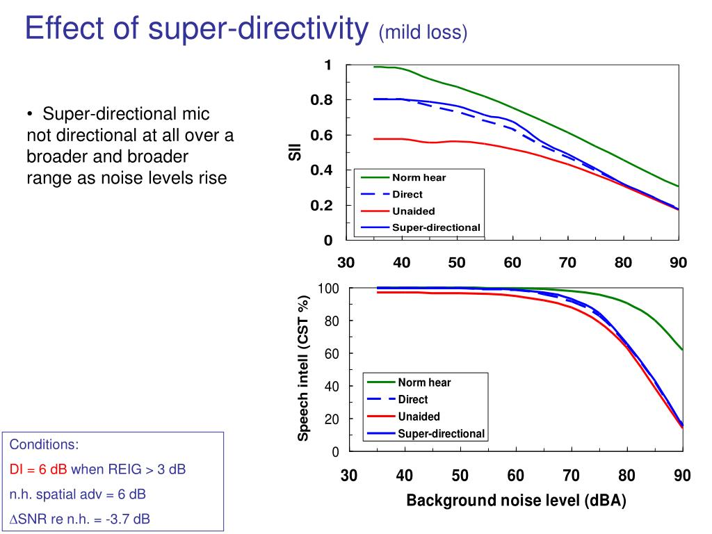 Effect of super-directivity