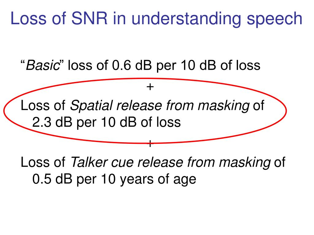Loss of SNR in understanding speech
