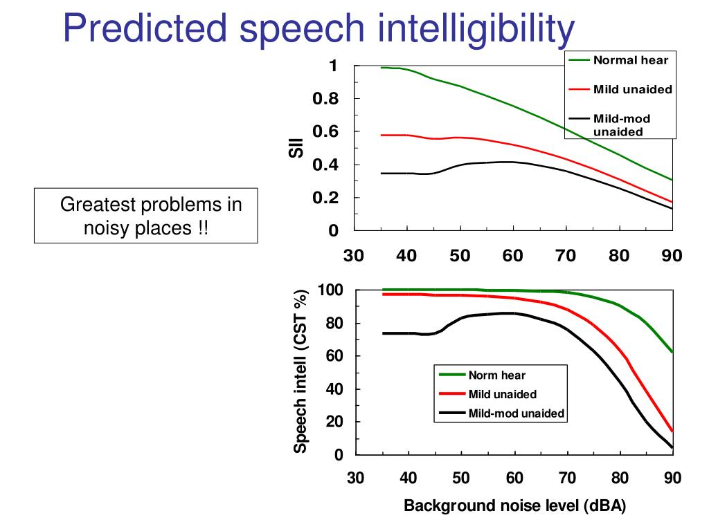 Predicted speech intelligibility