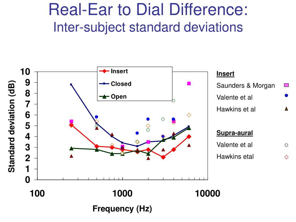Real-Ear to Dial Difference: