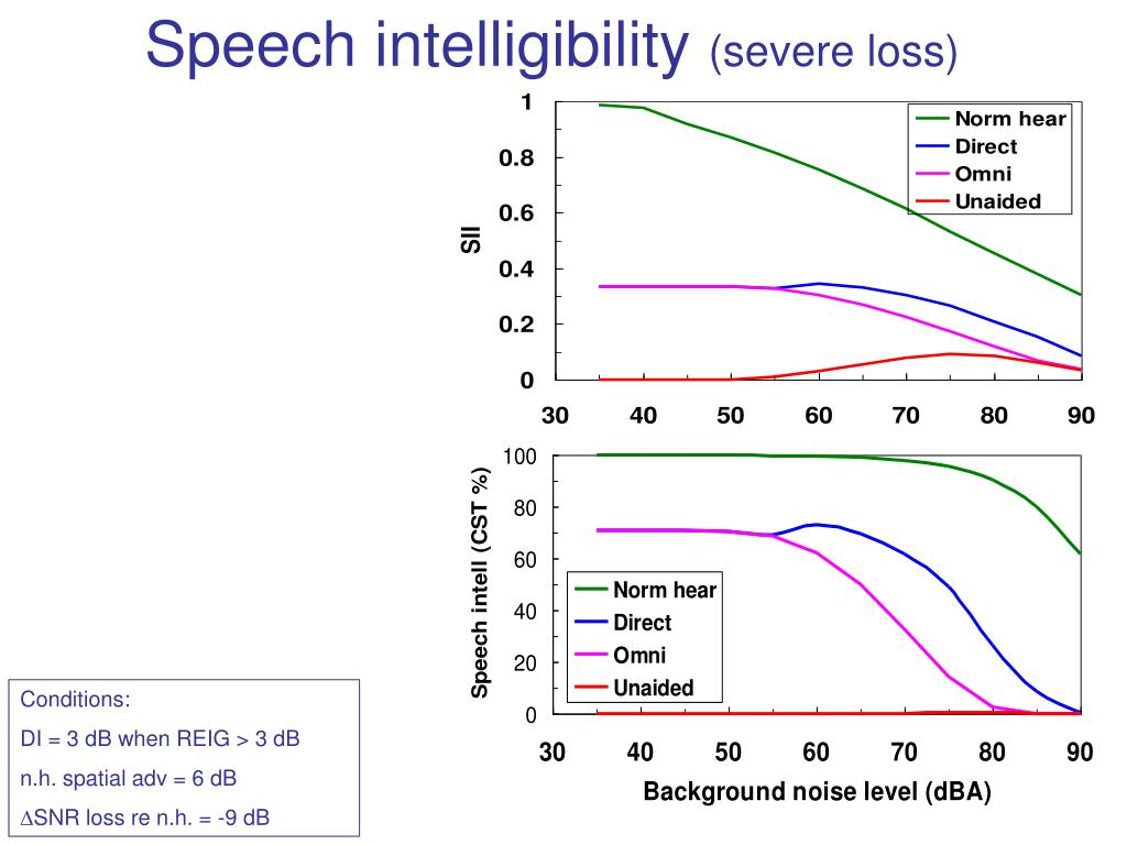 Speech intelligibility