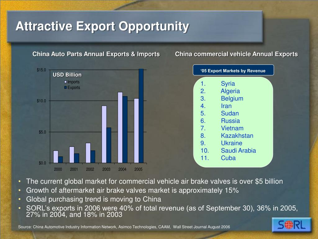Attractive Export Opportunity