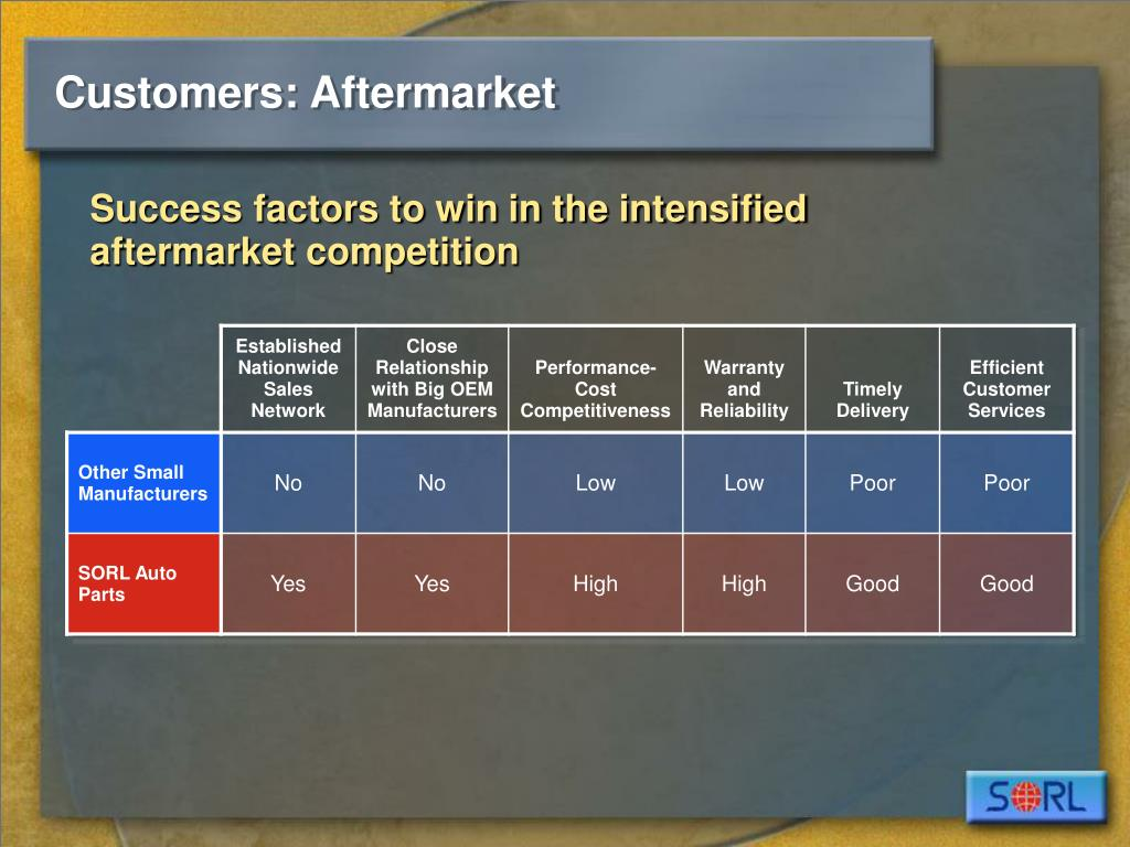 Customers: Aftermarket
