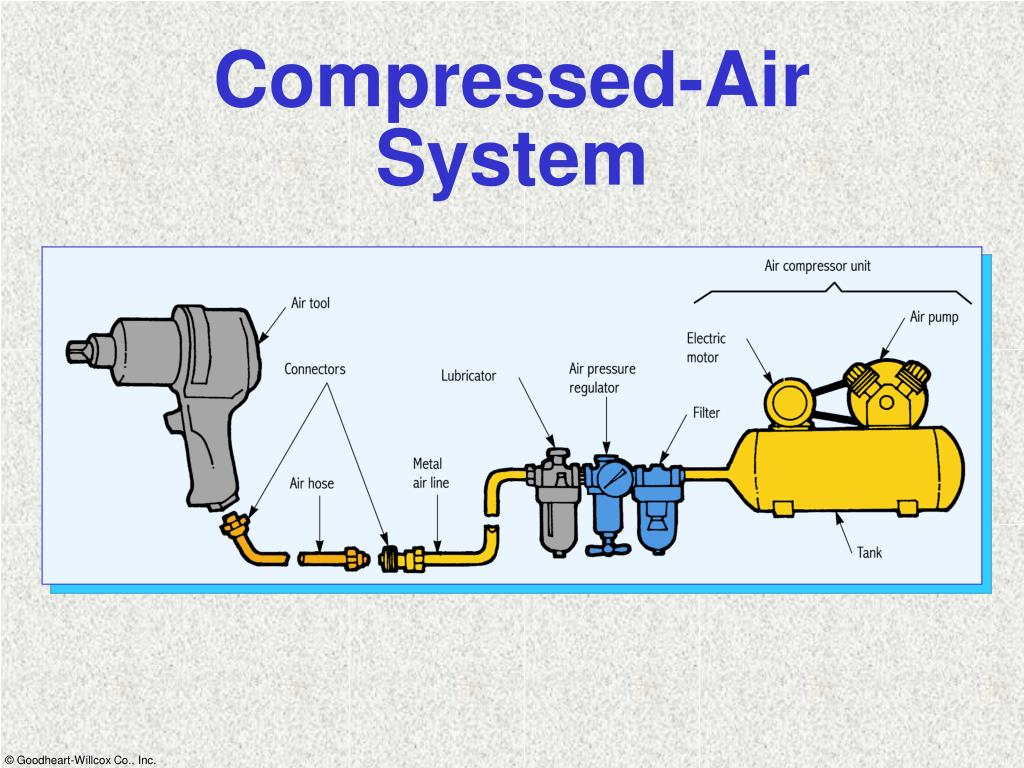 Compressed-Air System