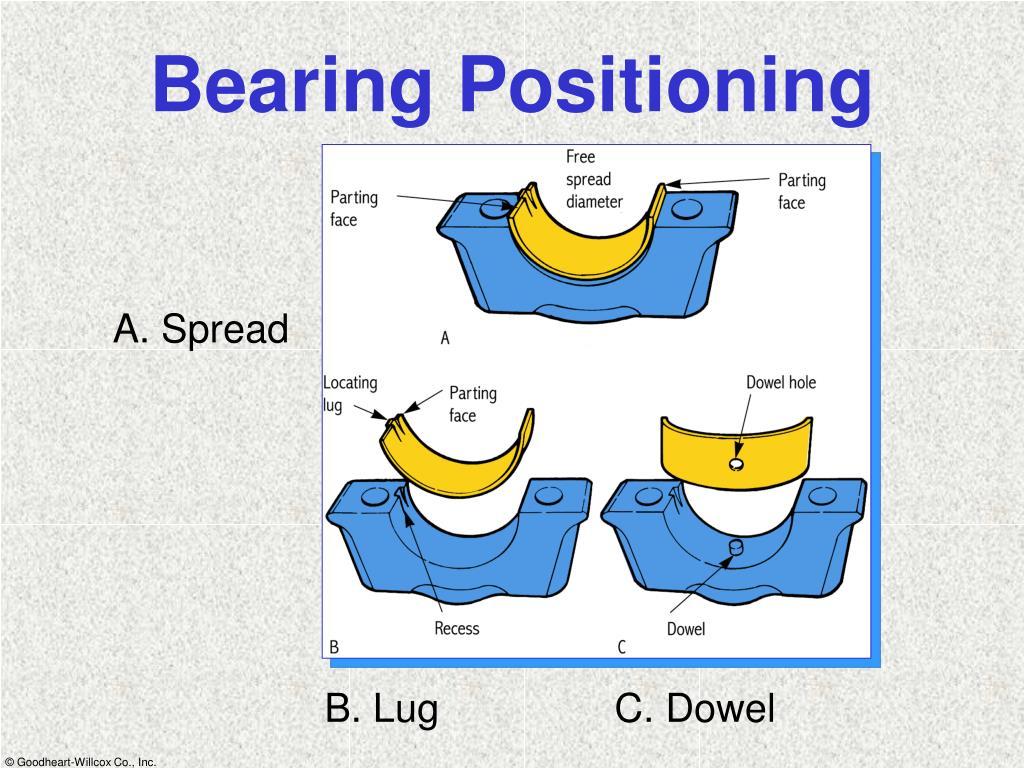 Bearing Positioning