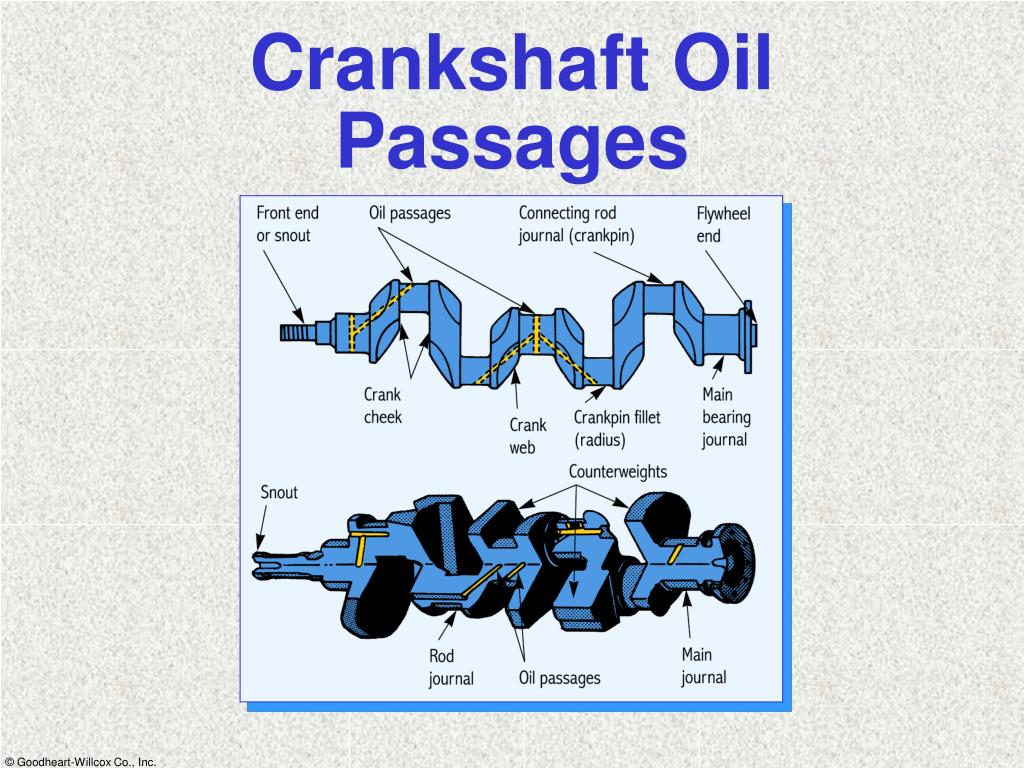 Crankshaft Oil Passages
