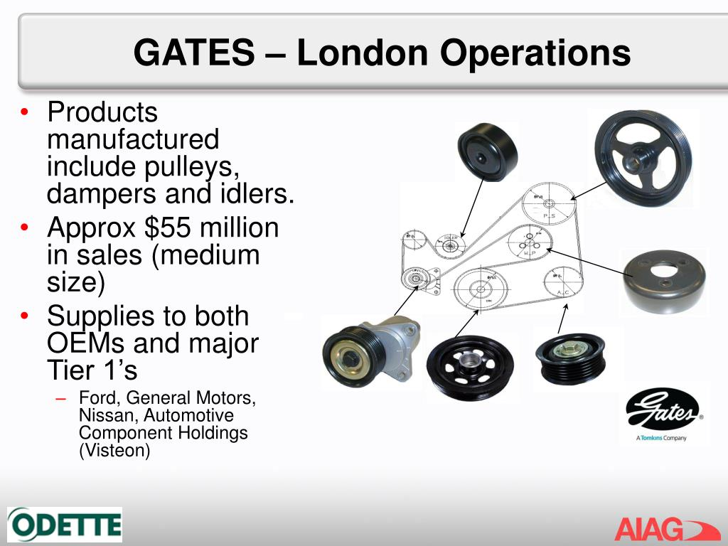 GATES – London Operations