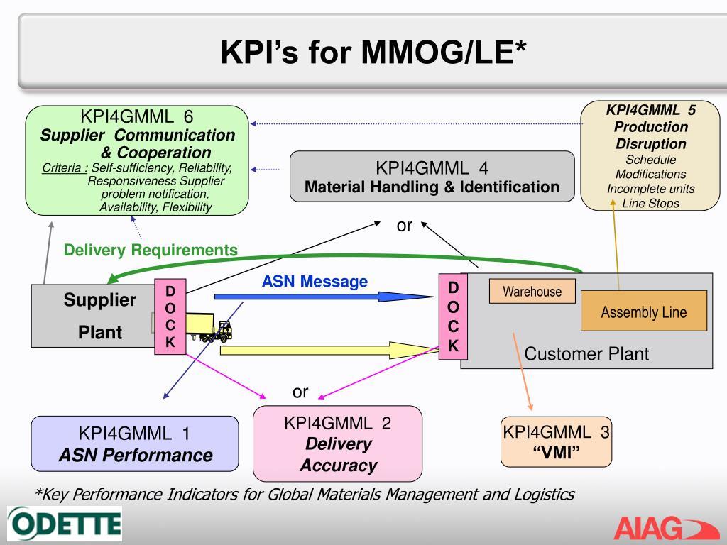 KPI's for MMOG/LE*