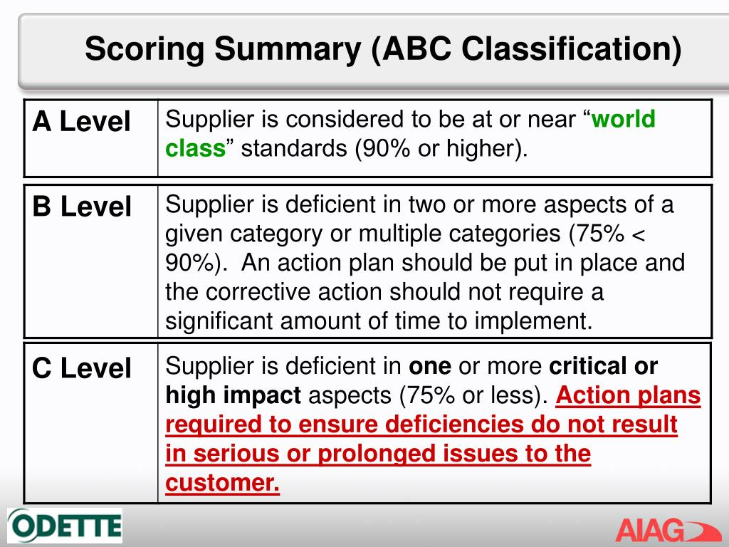 Scoring Summary (ABC Classification)