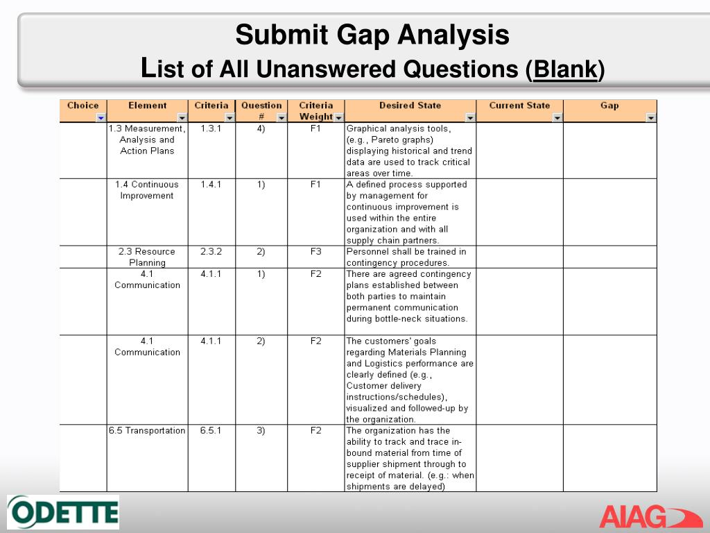 Submit Gap Analysis