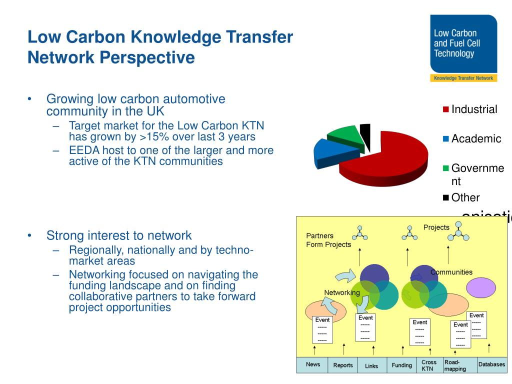 Low Carbon Knowledge Transfer Network Perspective