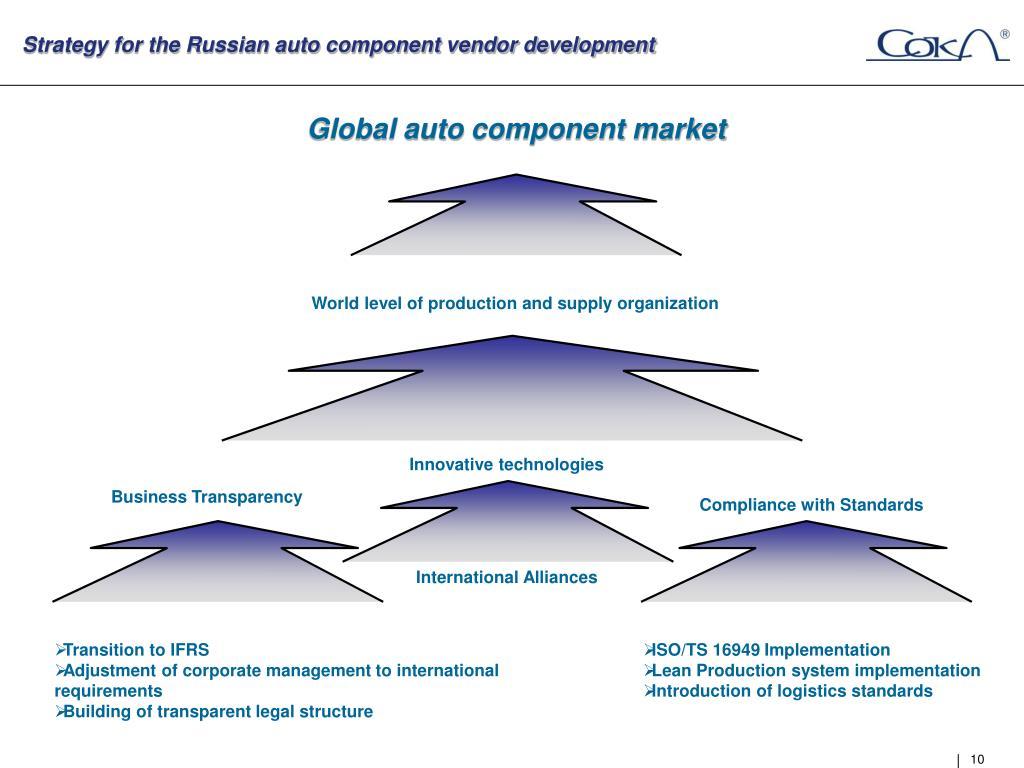 Strategy for the Russian auto component vendor development