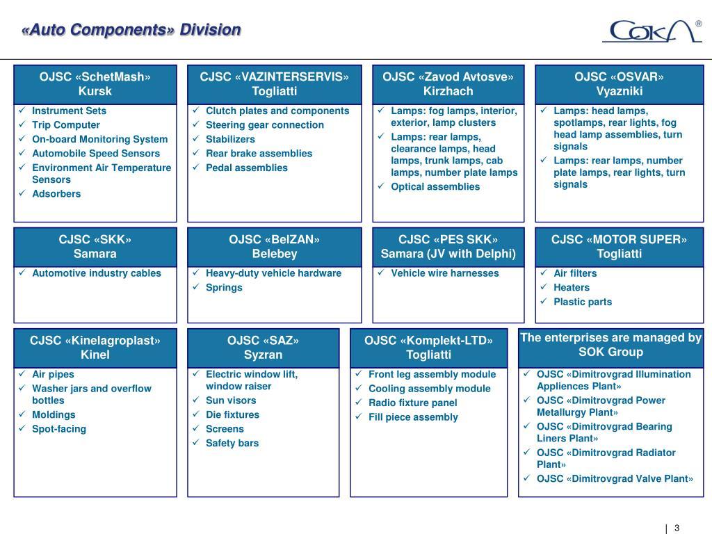 «Auto Components» Division