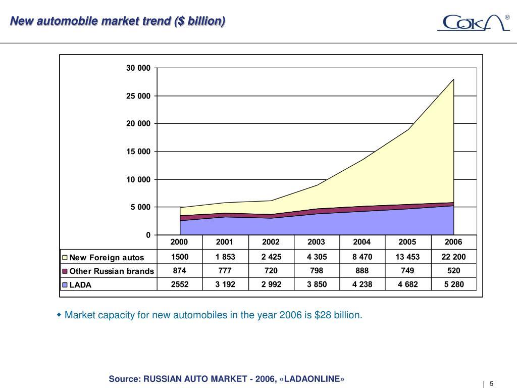 New automobile market trend ($ billion)