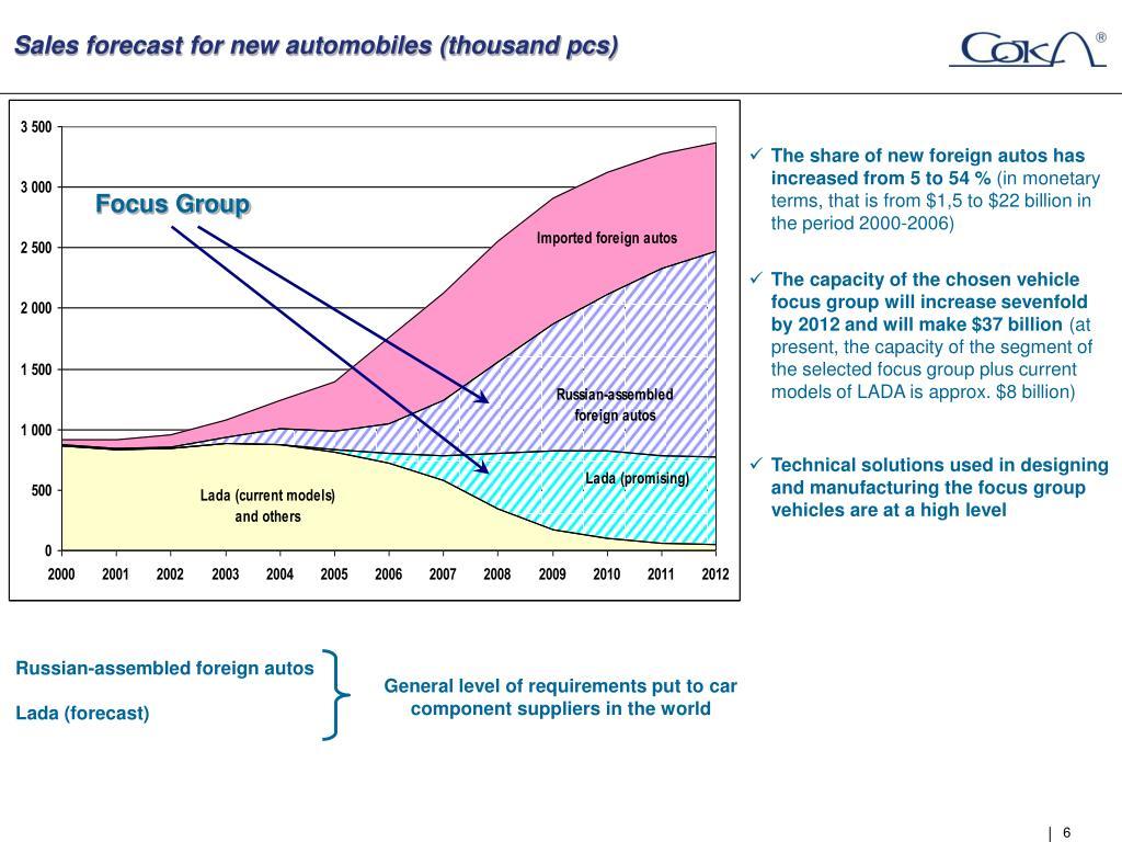 Sales forecast for new automobiles (thousand pcs)