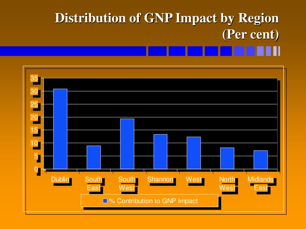 Distribution of GNP Impact by Region