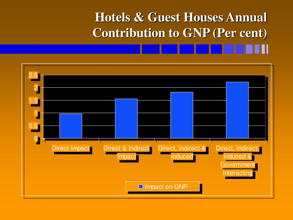 Hotels & Guest Houses Annual Contribution to GNP (Per cent)