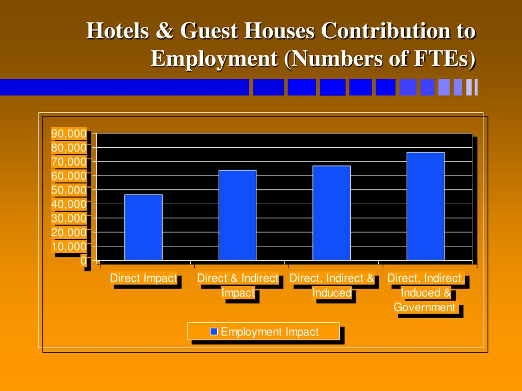 Hotels & Guest Houses Contribution to Employment (Numbers of FTEs)
