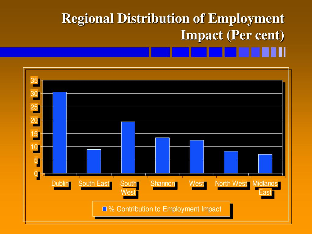 Regional Distribution of Employment Impact (Per cent)