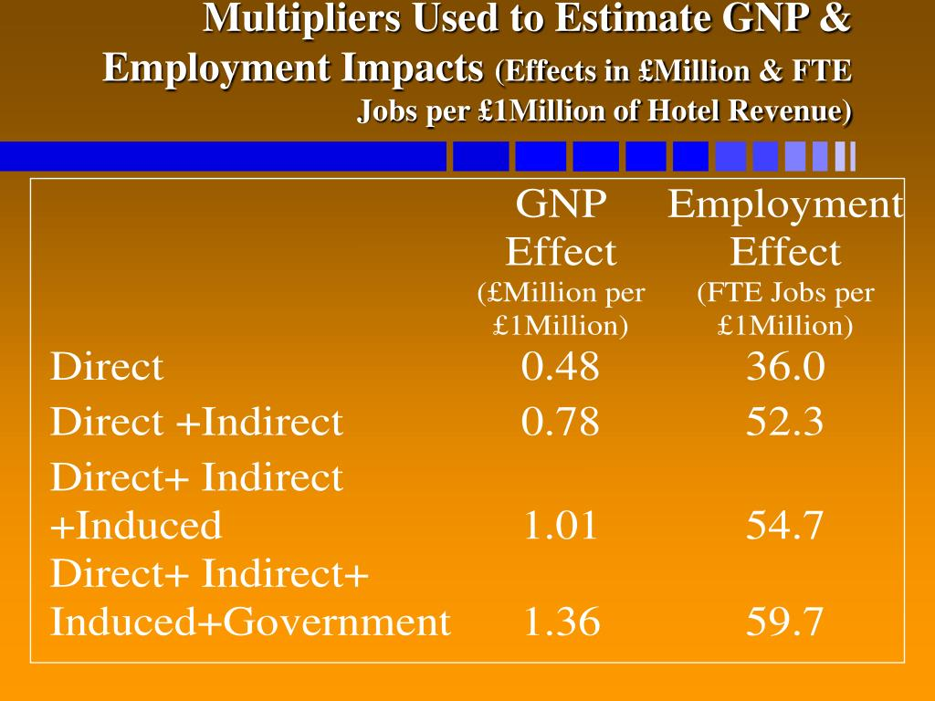 Multipliers Used to Estimate GNP & Employment Impacts