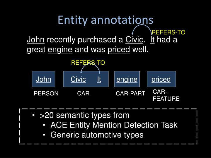 Entity annotations