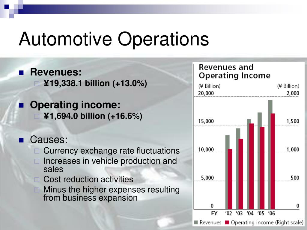 Automotive Operations