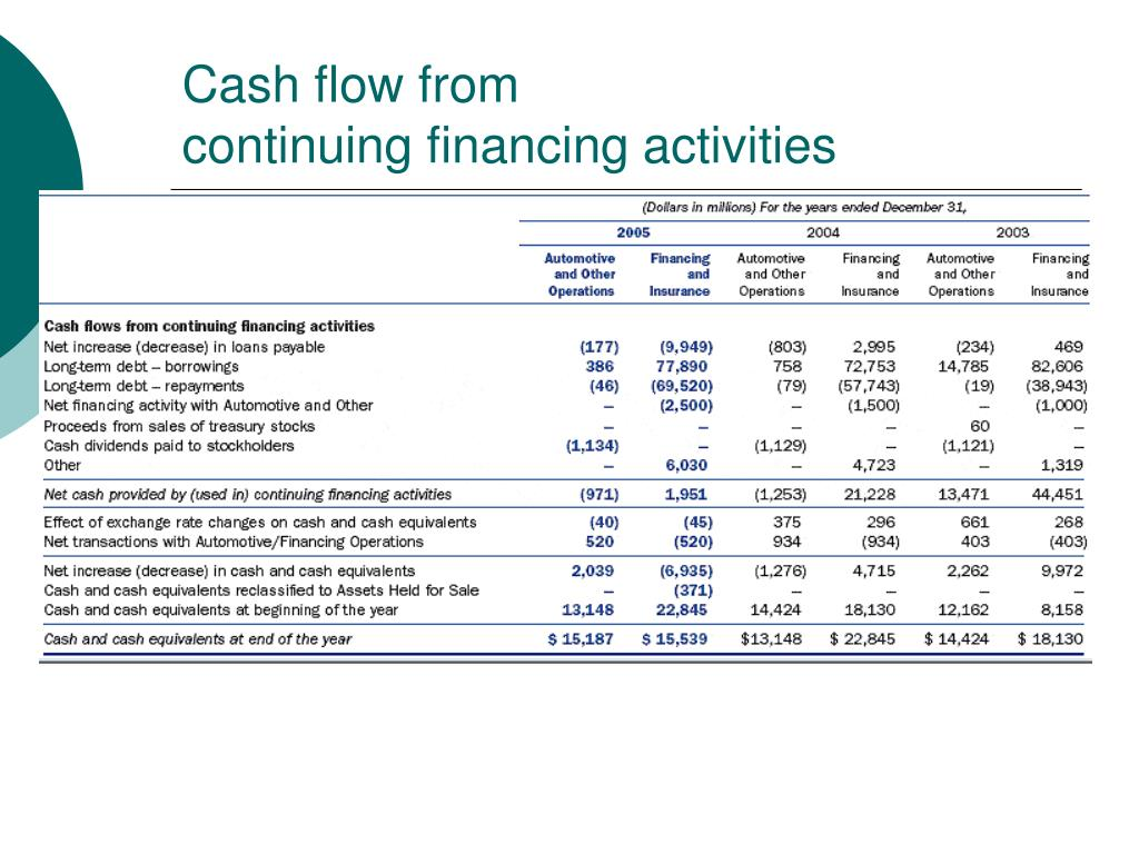Cash flow from