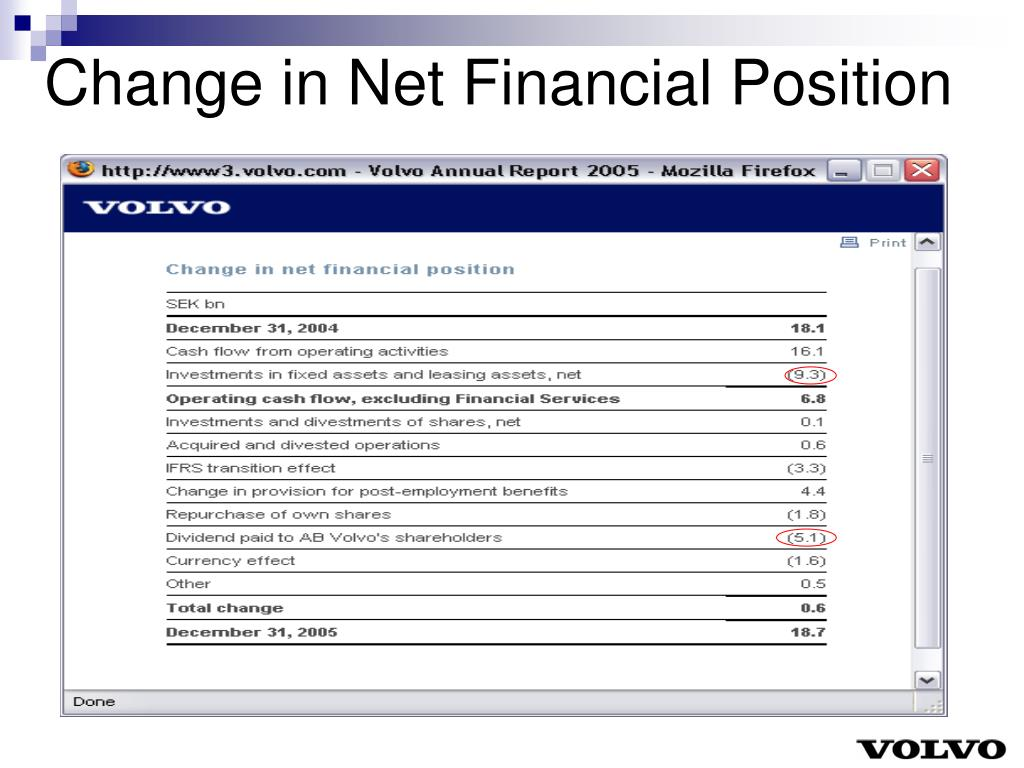 Change in Net Financial Position