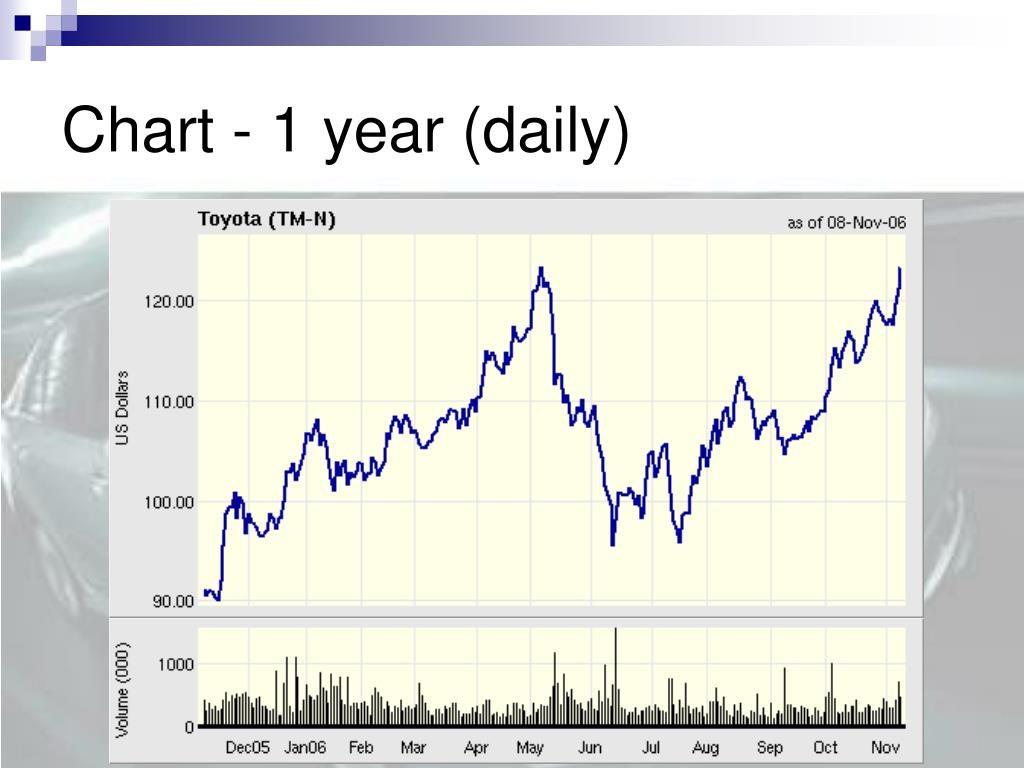 Chart - 1 year (daily)