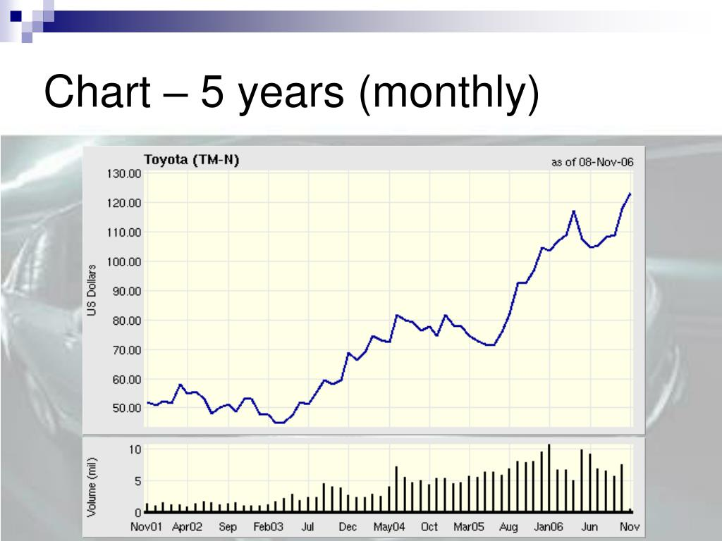 Chart – 5 years (monthly)