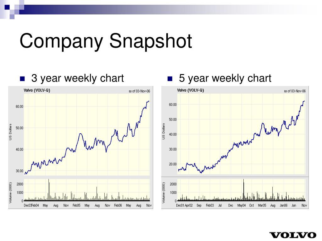 3 year weekly chart