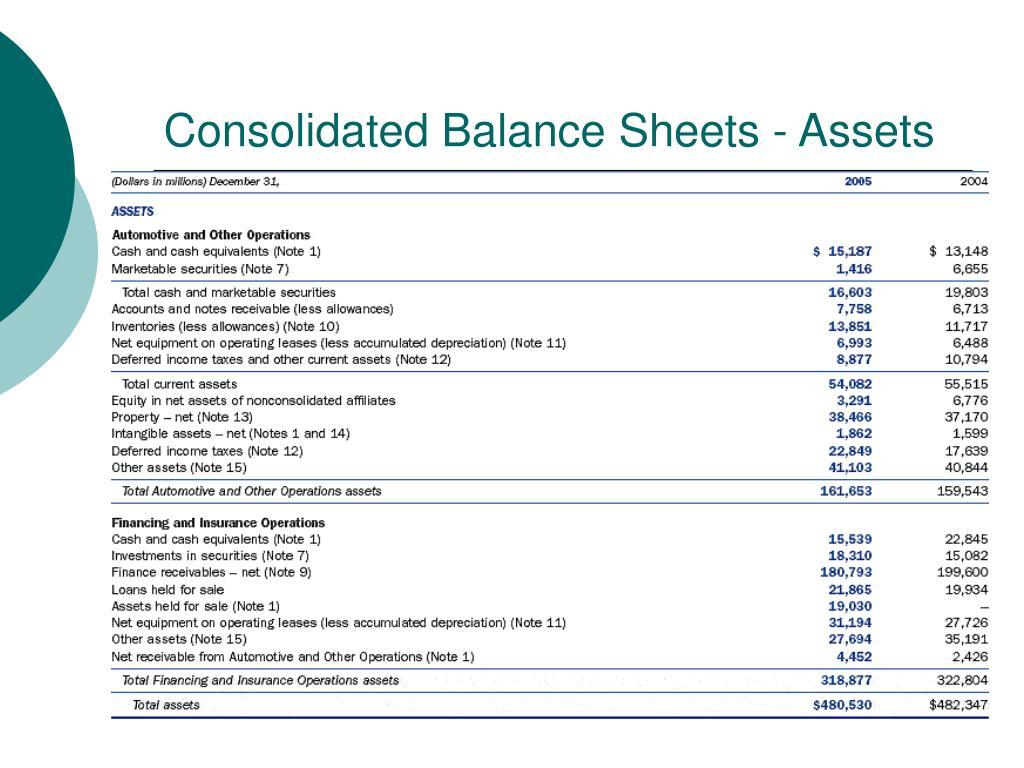 Consolidated Balance Sheets - Assets