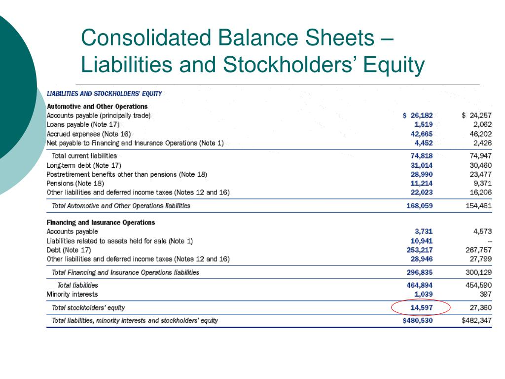 Consolidated Balance Sheets –