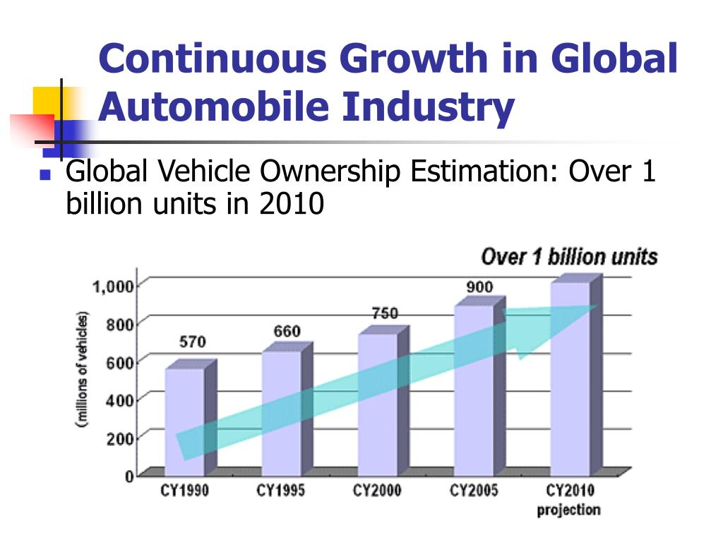 Continuous Growth in Global Automobile Industry