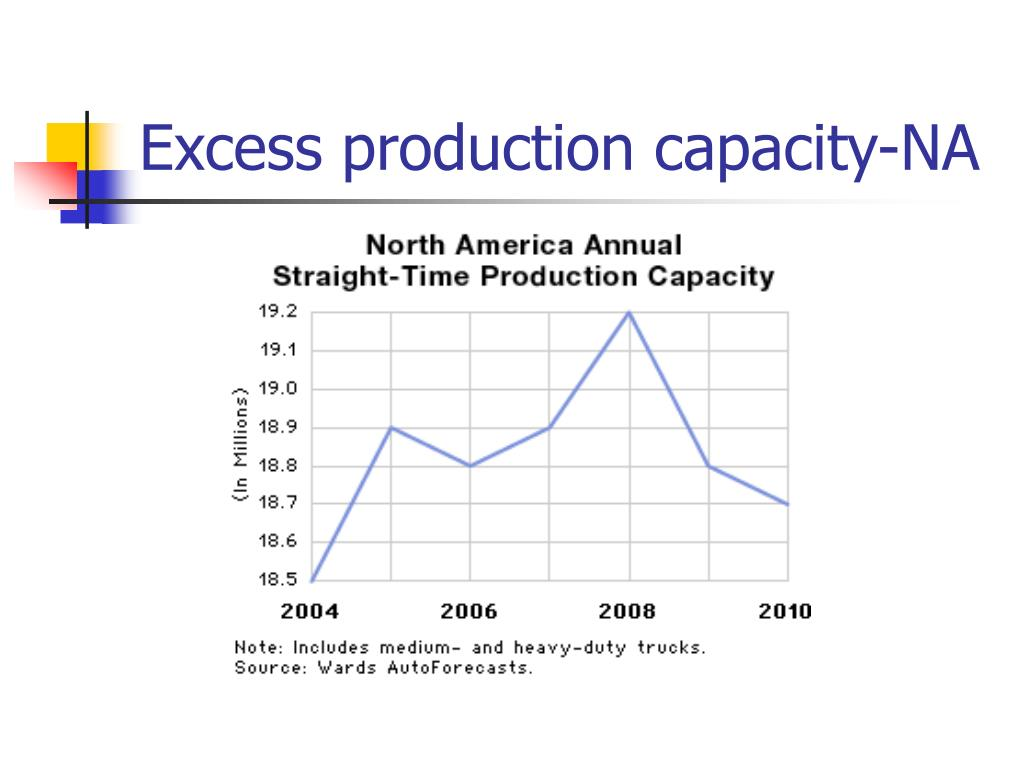 Excess production capacity-NA