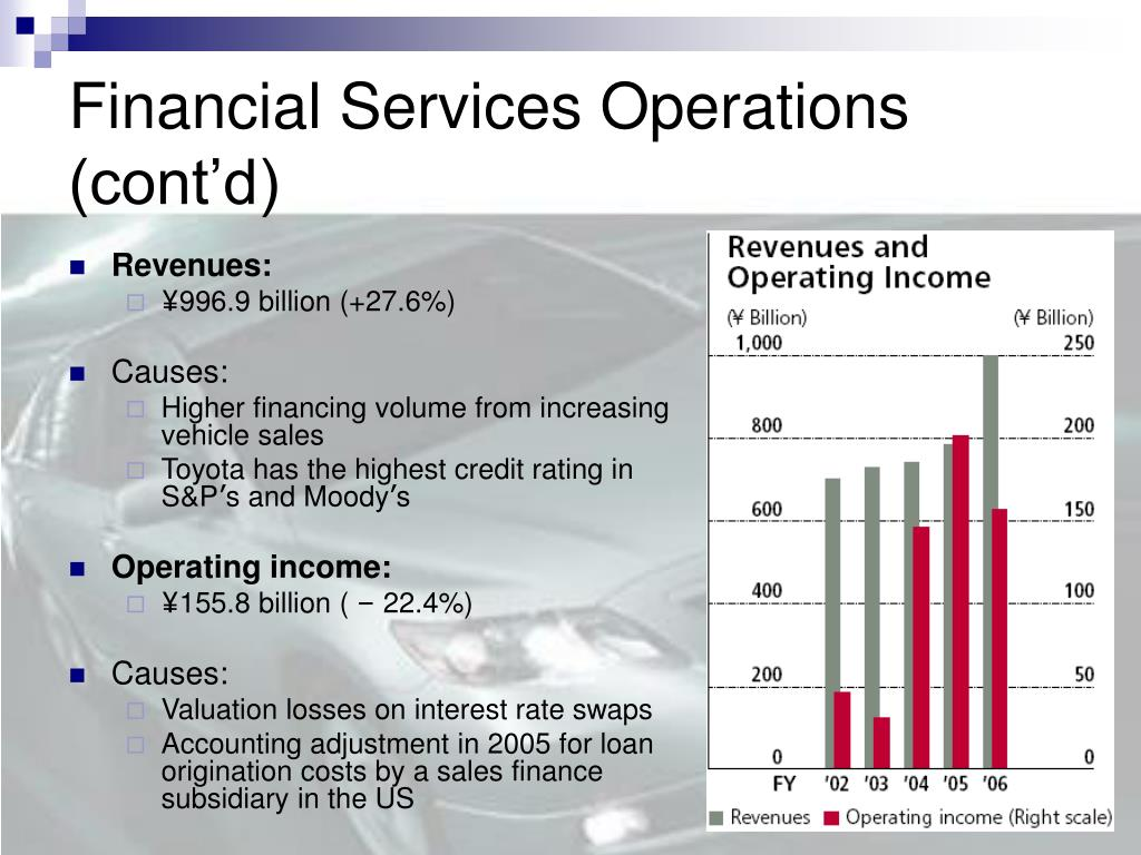Financial Services Operations (cont'd)