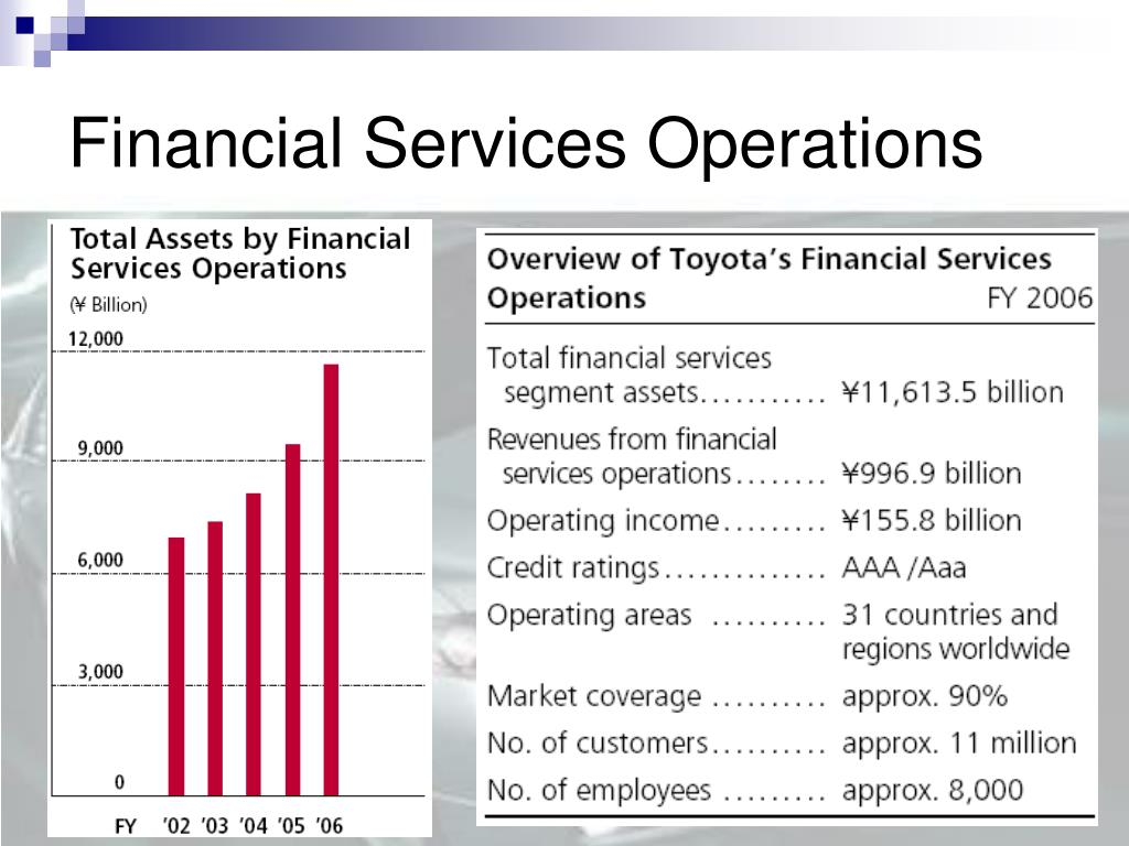 Financial Services Operations